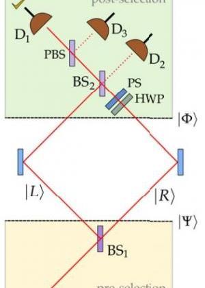 Схема опыта: Aharonov, et al. ©2013 IOP Publishing Ltd and Deutsche Physikalische Gesellschaft
